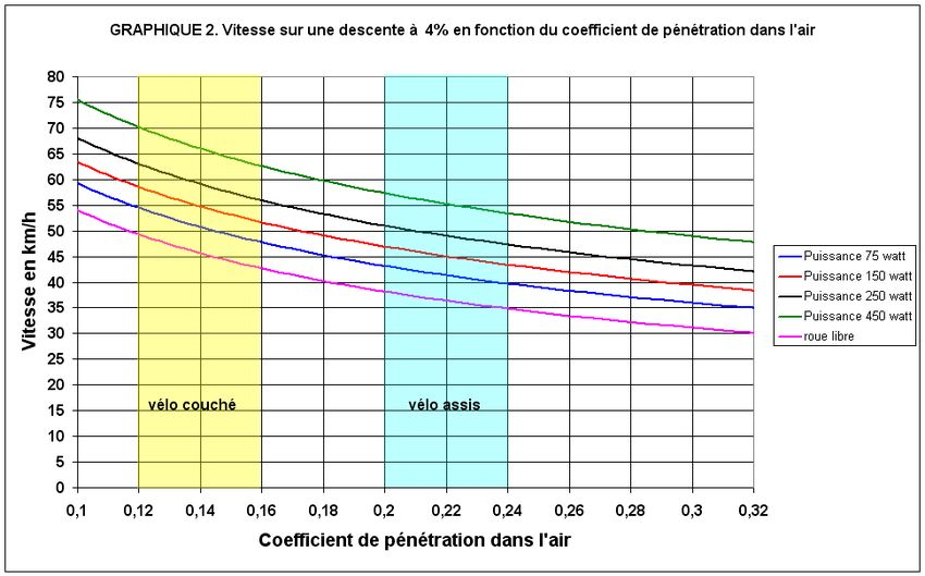 Coefficient de penetration dans lair remarkable, rather